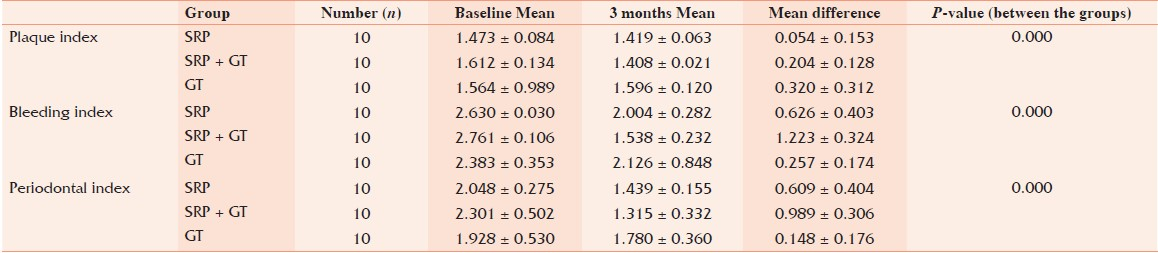 Table 1: Comparative analysis at baseline and 3 months