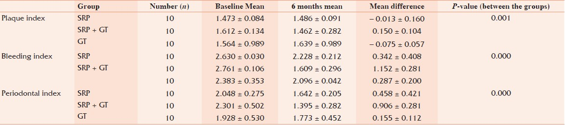 Table 2: Comparative analysis at baseline and 6 months