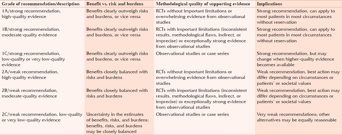 Table 2: Grading strength of recommendations and quality of evidence in clinical guidelines