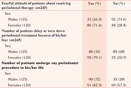 Table 4: Fearful attitude of patients about receiving periodontal therapy
