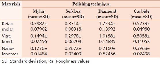 Table 1: Average surface roughness values of the materials tested