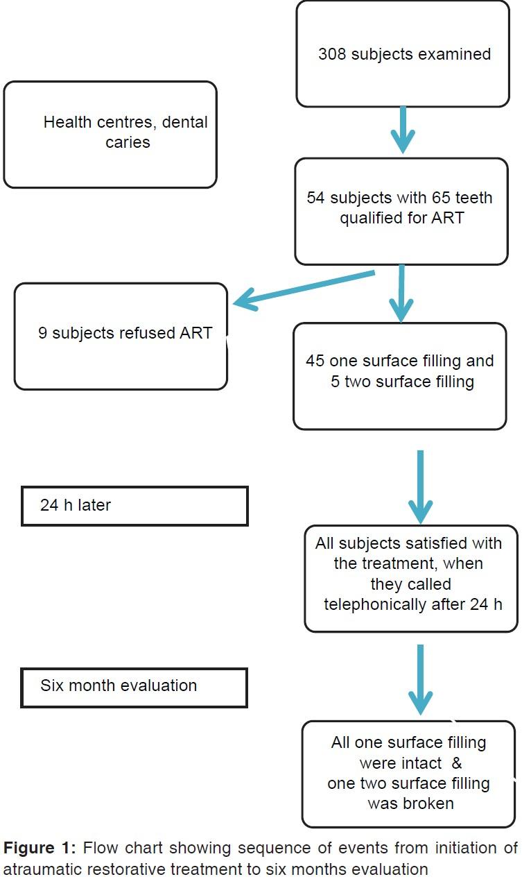 Atraumatic restorative treatment for dental caries among