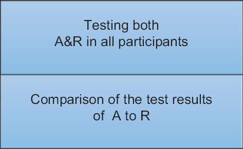 Figure 1: Example of a study design for category 2 cross-sectional *Here A refers to the diagnostic test of interest and R is the reference standard. †Both A and R are carried out without significant time delay. The analysis would compare results of A to R