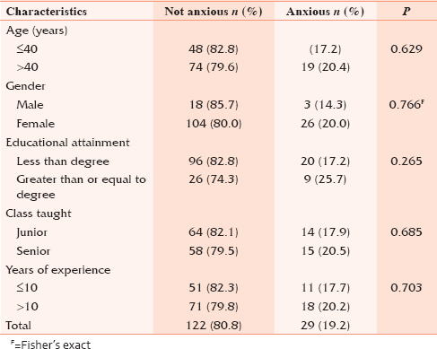 Table 2: Prevalence of dental anxiety among the participants