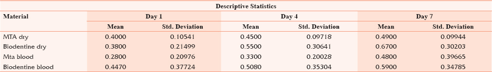 Table 1: The mean values of microleakage of different groups in day 1, 4 and 7