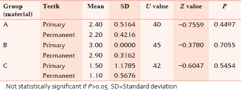 Table 2: Comparison of microleakage of three groups (A, B, C) in primary teeth and permanent teeth by Mann-Whitney U-test