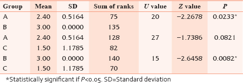 Table 3: Pair-wise comparison of microleakage of three groups (A, B, C) in primary teeth by Mann-Whitney U-test