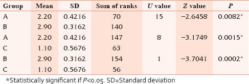 Table 4: Pair-wise comparison of microleakage of three groups (A, B, C) in permanent teeth by Mann-Whitney U-test