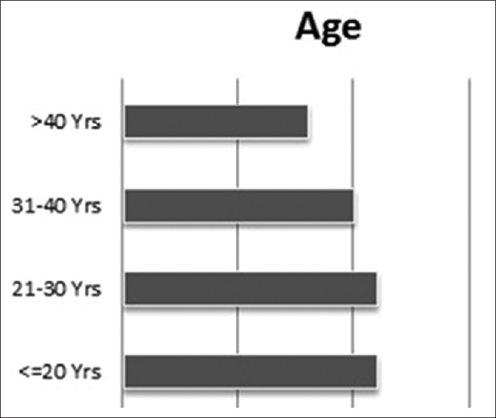 Figure 1: Distribution of immediate dental implant placement according to age groups