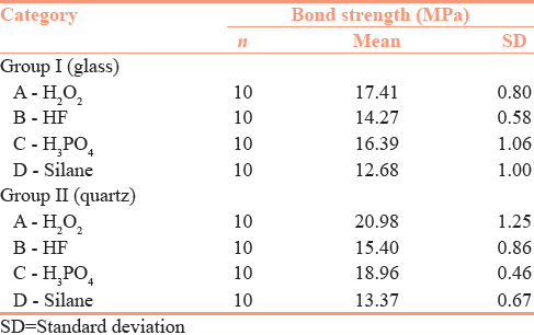 Table 1: Mean interfacial bond strength in Group I and Group II