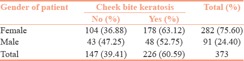 Table 3: Gender of patients who are having cheek bite keratosis