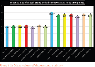 Comparison of dimensional stability of die stone and die