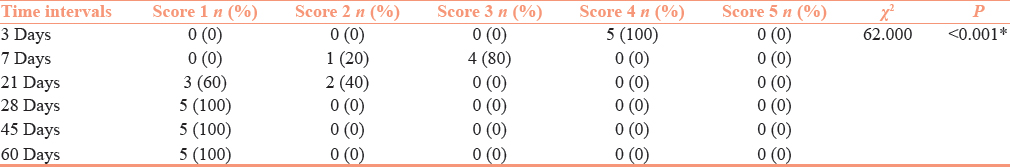Table 2: Comparison of Tubule Occlusion Property of Group Product Tooth Paste between different time intervals using Chi Square test