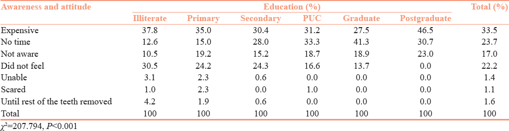 Table 3: Awareness and attitude toward prosthetic replacement in relation to education level