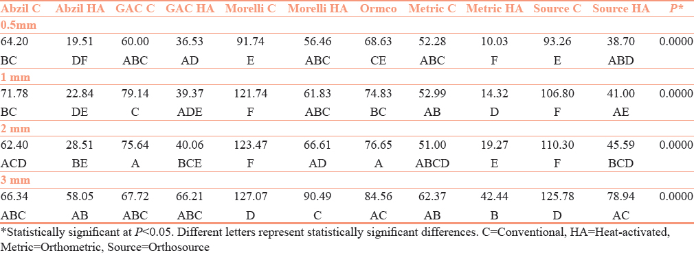 Table 4: Unloading comparison of 3-point bending tests between different groups. (ANOVA followed by Tukey's test)