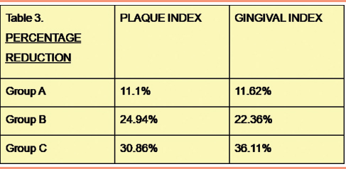 Table 3: Percentage reduction in plaque index and gingival index scores posttreatment