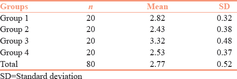 Table 1: Mean value and standard deviation of all the groups calculated using one-way (analysis of variance)