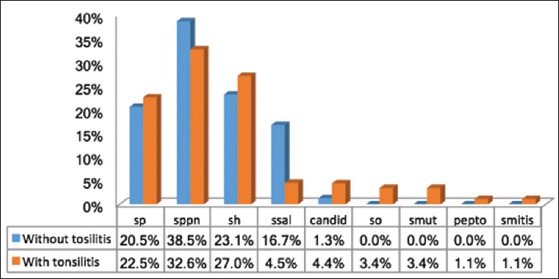 Figure  4: Percentage of Streptococcal spp isolated from dental plaque with aerobic culture