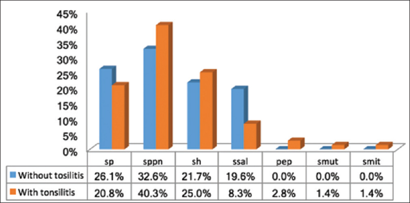 Figure  5: Percentage of Streptococcal spp isolated from tonsillitis patients with aerobic culture