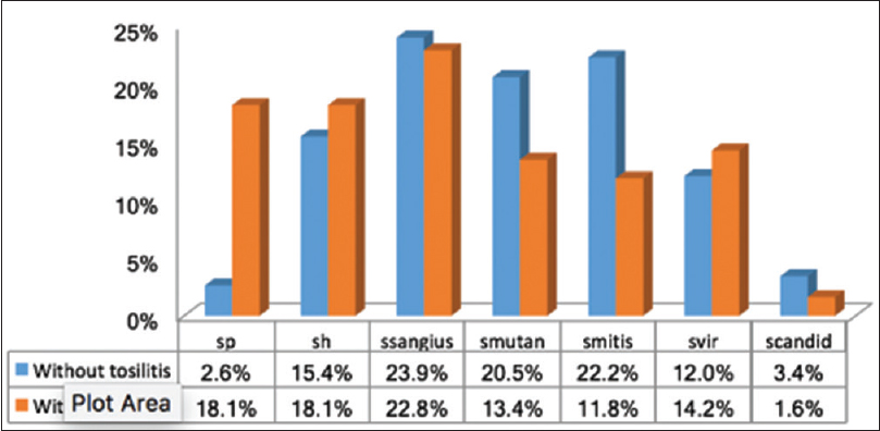Figure  6: Percentage of Streptococcal spp isolated from plaque with obligatory anaerobic culture