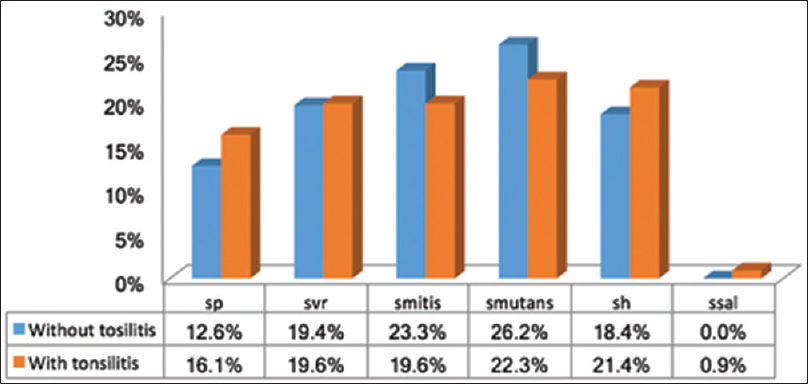Figure  7: Percentage of Streptococcal spp isolated from tonsillitis patients with obligatory anaerobic culturegroup