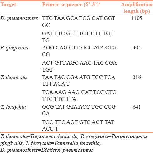 Table 1: Nucleotide sequences of polymerase chain reaction primer used for the identification of <i>Dialister pneumosintes, Porphyromonas gingivalis, Treponema denticola, and Tannerella forsythia</i>