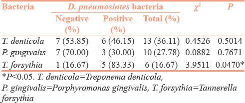 Table 3: Association between the presence of Dialister pneumosintes with the presence of red complex bacteria