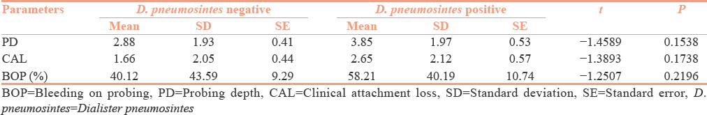 Table 5: Comparison of the presence status of <i>Dialister pneumosintes</i> bacteria with respect to probing depth, clinical attachment loss, and bleeding on probing scores by independent <i>t</i>-test