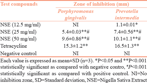 Table 1: Antibacterial activity of NSE