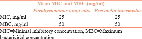 Table 2: Mean minimal inhibitory concentration and maximum bactericidal concentration values