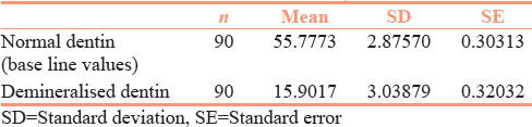 Table 1: The mean, standard deviation, standard error values of normal and demineralized dentin (vickers hardness number)