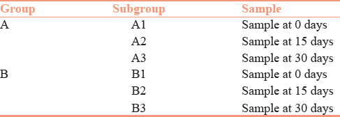 Table 1: Different subgroups present in the study