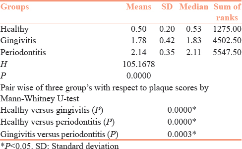 Table 2: Comparison of three group's: Healthy periodontium, gingivitis and periodontitis with respect to plaque scores by Kruskal-Wallis ANOVA and Mann-Whitney U-test