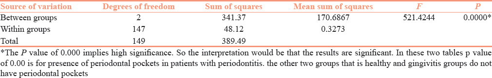 Table 4: Comparison of healthy periodontium, gingivitis and periodontitis with respect to pocket depth scores by one-way ANOVA